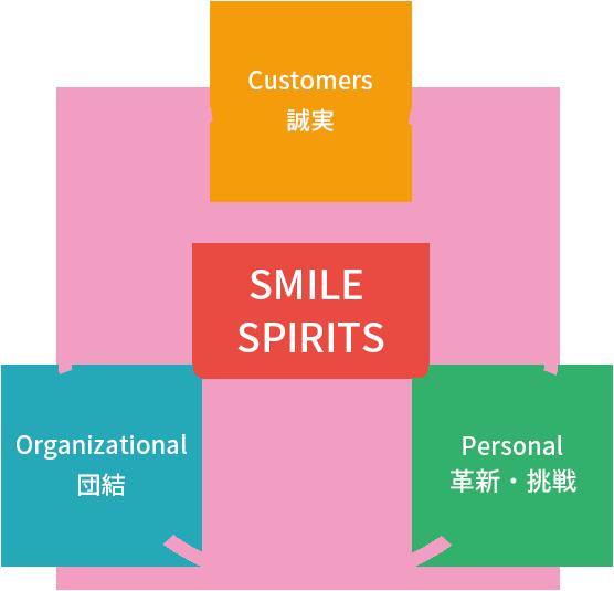 smile spirits